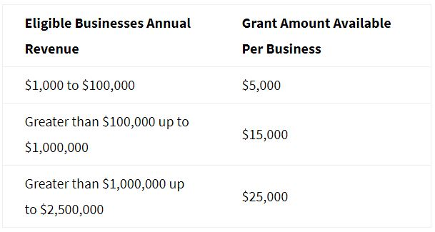 CA COVID-19 Relief Grant Amounts