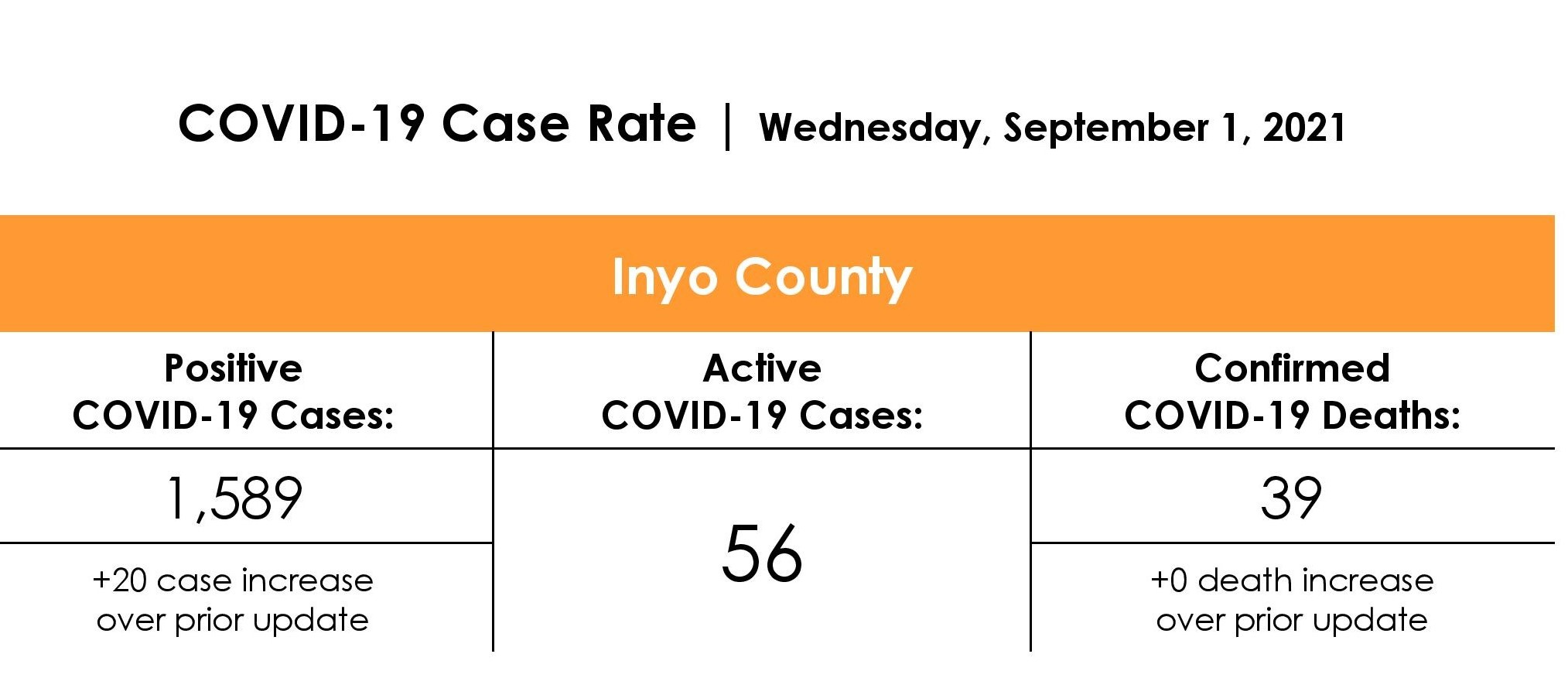 Inyo County COVID-19 Case Rate as of September 1st, 2021