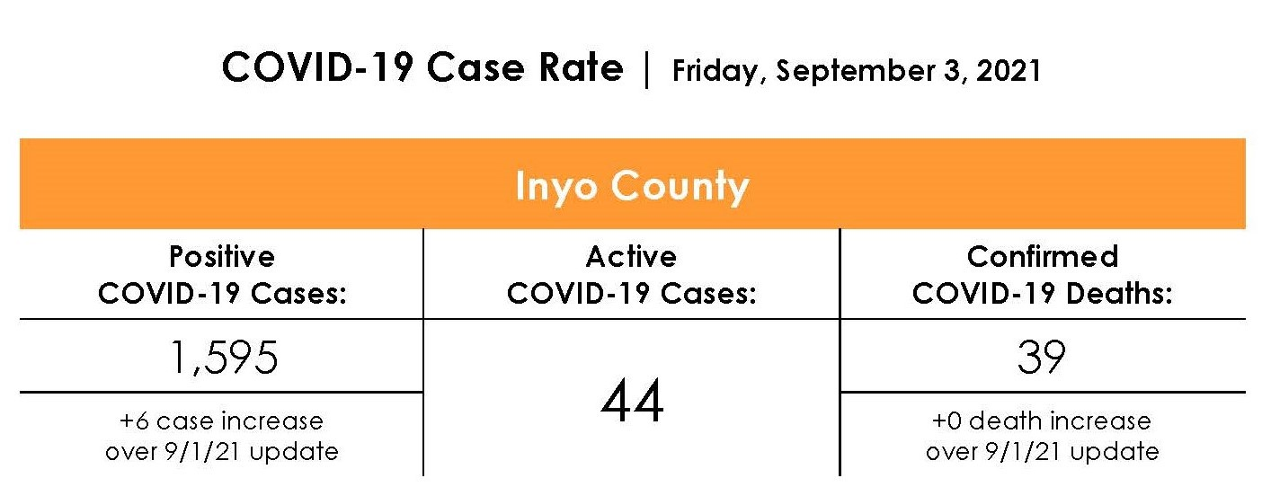 Inyo County COVID-19 Case Rate as of September 3rd, 2021