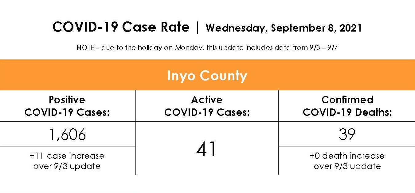Inyo County COVID-19 Case Rate as of September 8th, 2021