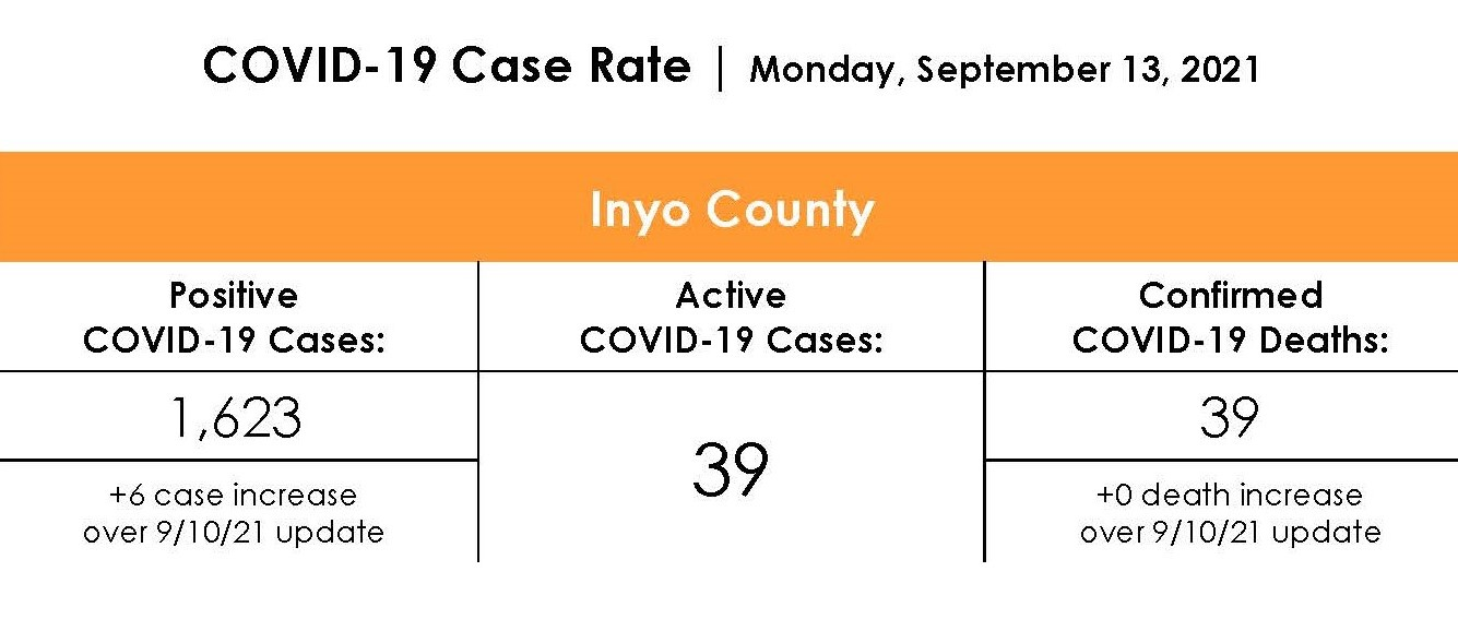 Inyo County COVID-19 Case Rate as of September 10th, 2021