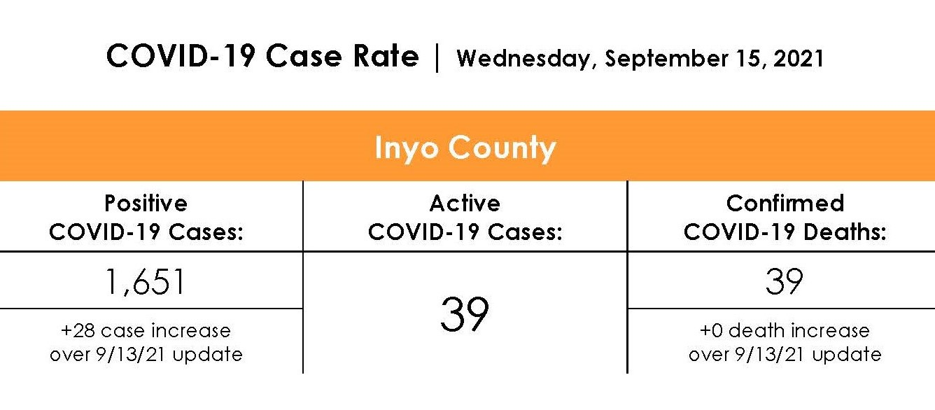 Inyo County COVID-19 Case Rate as of September 15th, 2021