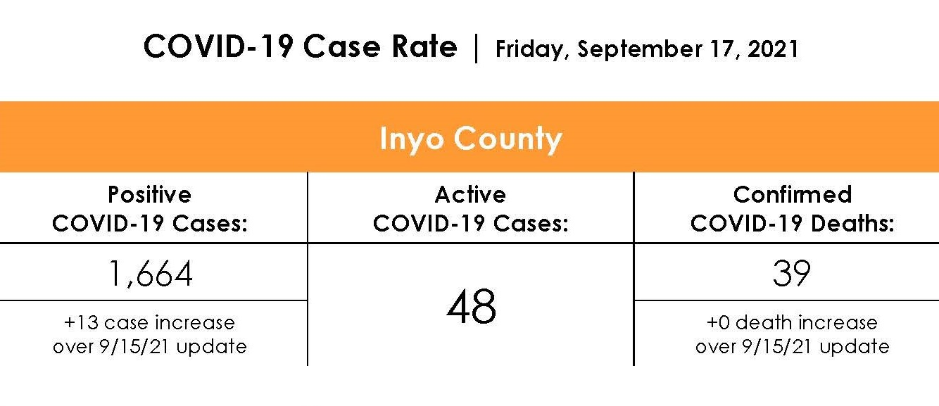 Inyo County COVID-19 Case Rate as of September 17th, 2021