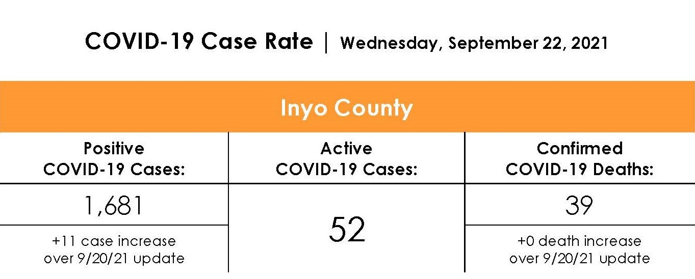 Inyo County COVID-19 Case Rate as of September 22nd 2021