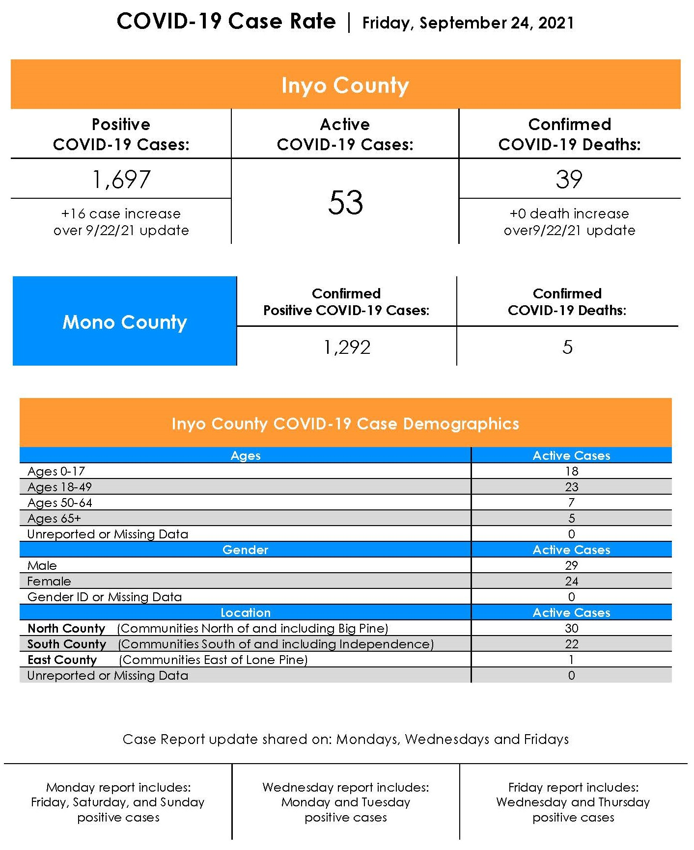 Inyo County COVID-19 Case Rate as of September 24th 2021