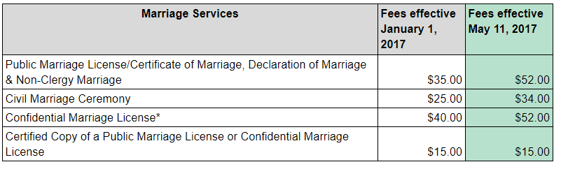 Marriages fee schedule
